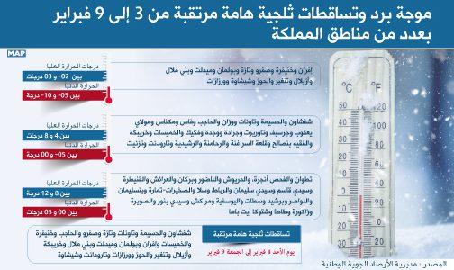 نشرة إنذارية: موجة برد وتساقطات ثلجية هامة مرتقبة من 3 إلى 9 فبراير بعدد من مناطق المملكة