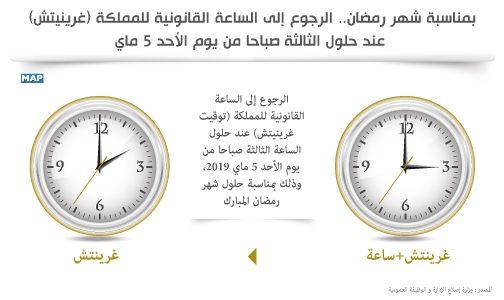 بمناسبة شهر رمضان… الرجوع إلى الساعة القانونية للمملكة (غرينيتش) عند حلول الثالثة صباحا من يوم الأحد 5 ماي
