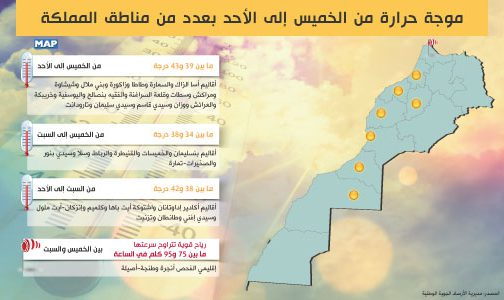 نشرة خاصة… موجة حرارة من الخميس إلى الأحد بعدد من مناطق المملكة
