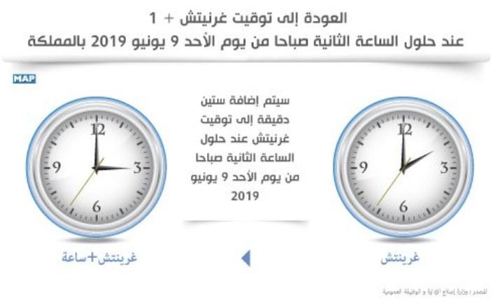 المغرب… العودة إلى توقيت غرنيتش + 1 عند حلول الساعة الثانية صباحا من يوم الأحد 9 يونيو 2019