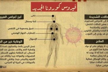 كيف يدخل فيروس كورونا الجديد جسم الإنسان؟