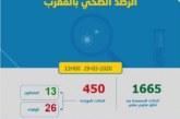 كورونا المغرب حصيلة جديدة ليوم الأحد… 450 حالة بعد تسجيل 13 إصابة جديدة وعدد الوفيات يصل إلى 26